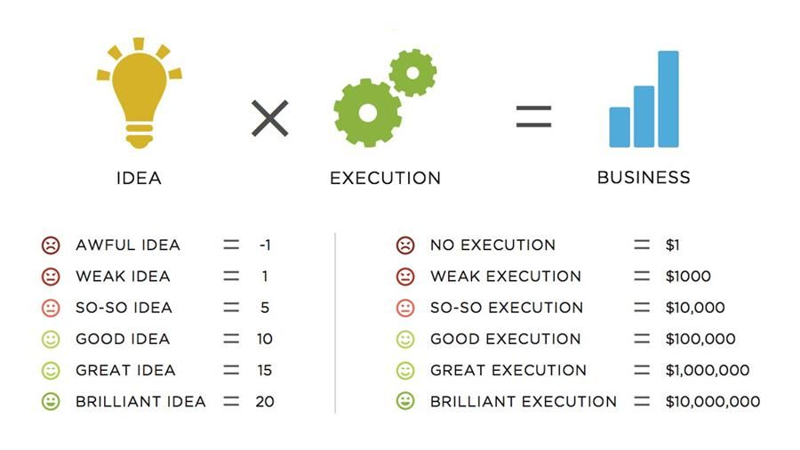 ideas are a mulitpier of execution