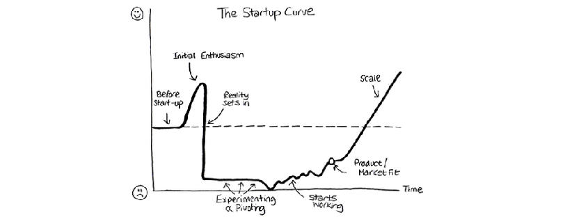 Startup success is the execution of your ideas