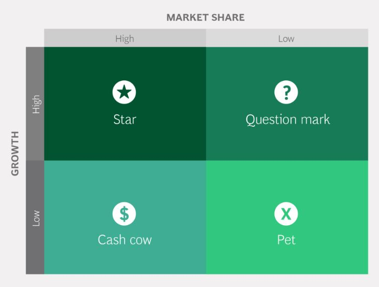BCG Growth Matrix