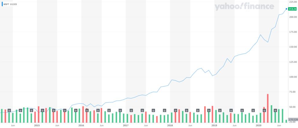 Microsoft Stock rise since Nadella became CEO
